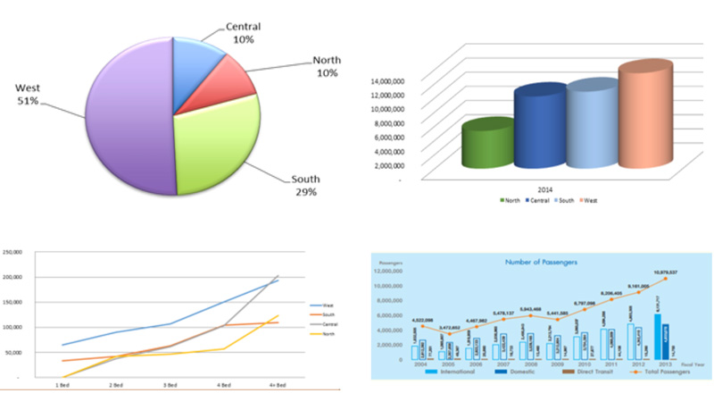Phuket Residential Market Report with Graphs